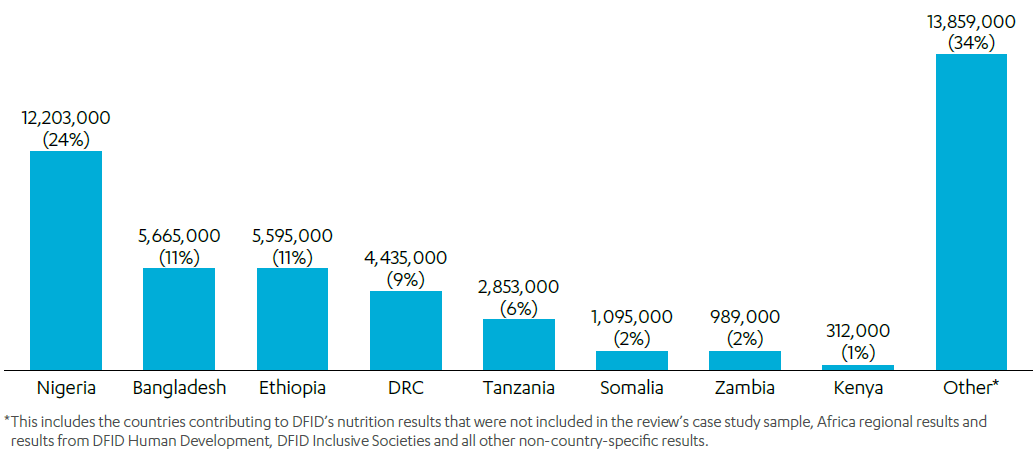 Bar chart showing Number of children under five, women of childbearing age, and adolescent girls reached in review countries and their contribution to DFID's nutrition results (%) (2015-2019)
