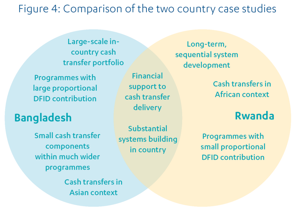 Figure 4: Ven diagram shwowing comparison of the two country case studies