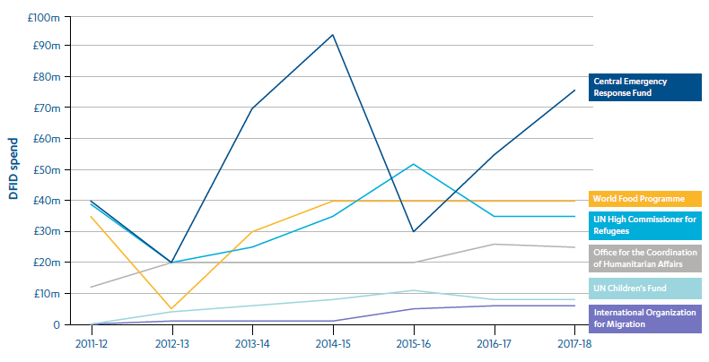 Line graph showing which UN agencies receive funding and how much.