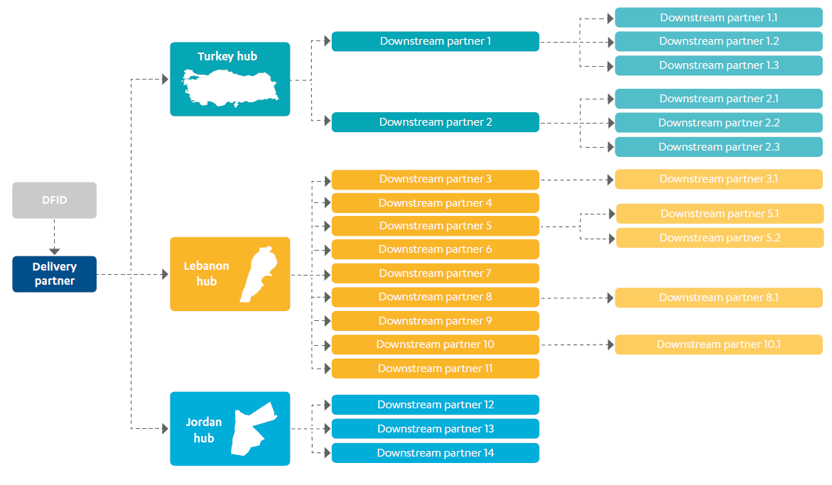 Treemap showing an example of a delivery chain from DFID to on the ground partners.