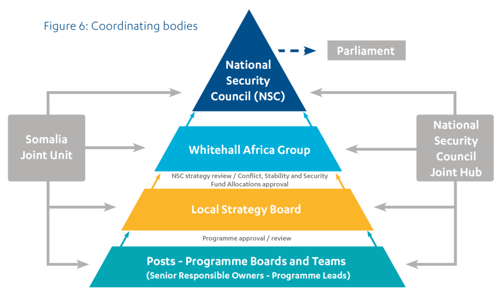 Graphic showing the cross-government structure coordinating aid spend in Somalia.