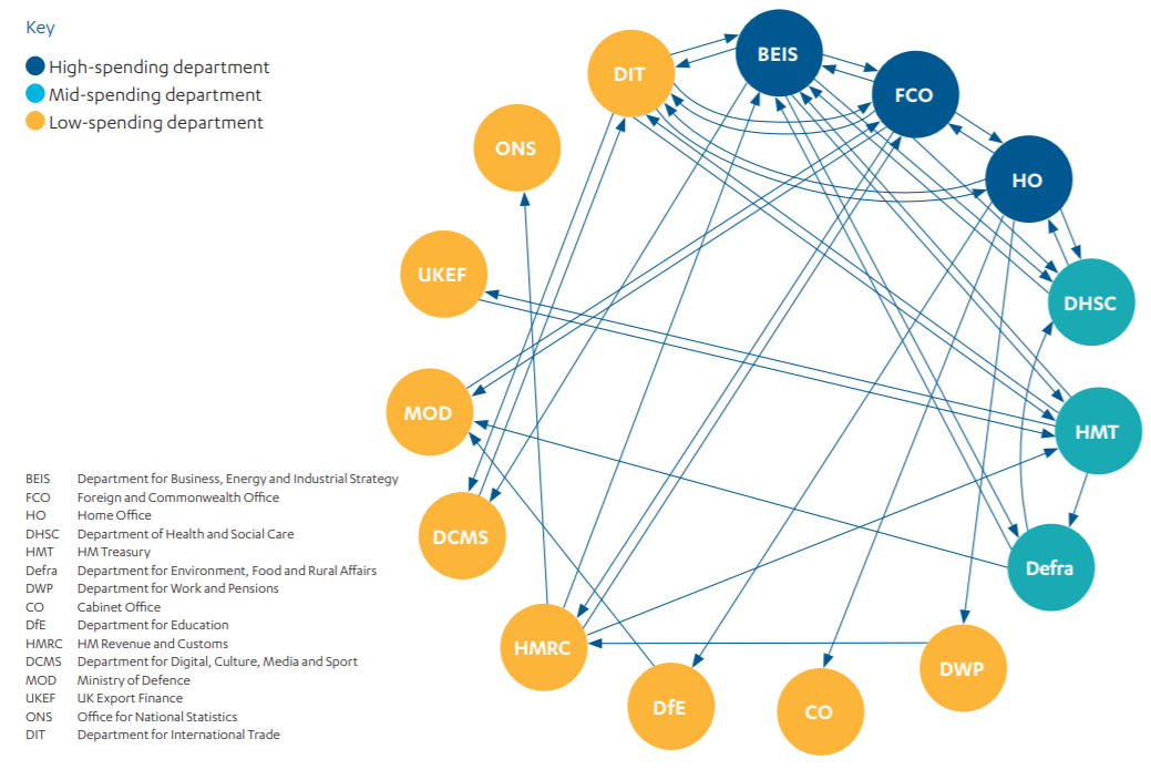 Diagram of Complexity of learning interactions between government departments