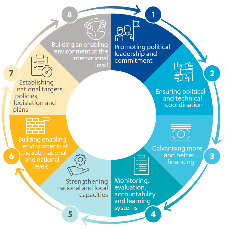 Graphic illustrating the 8 enabling factors that influence the effectiveness of nutrition programming