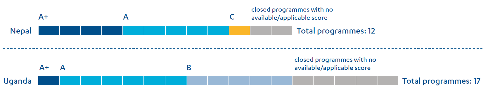 Two bars showings project completion report scores of completed governance programmes in Nepal and Uganda (2009 to present); A+ to C.