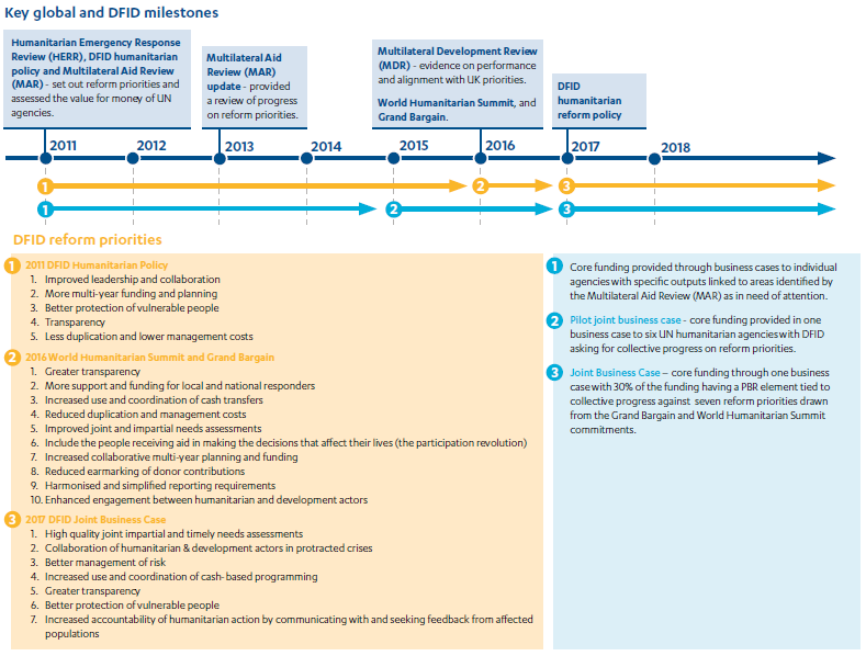 Diagram showing the Evolution of DFID's funding approach and reform objectives from 2100 to 2018.