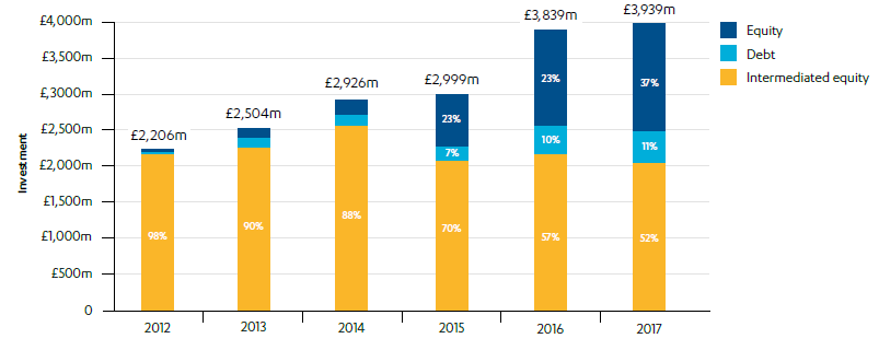 Chart to show Composition of the portfolio by investment type per year 2012-2017