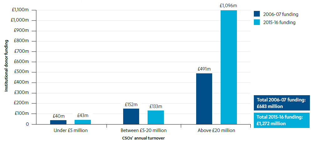 Bar chart to show difference in funding by CSO annual turnover