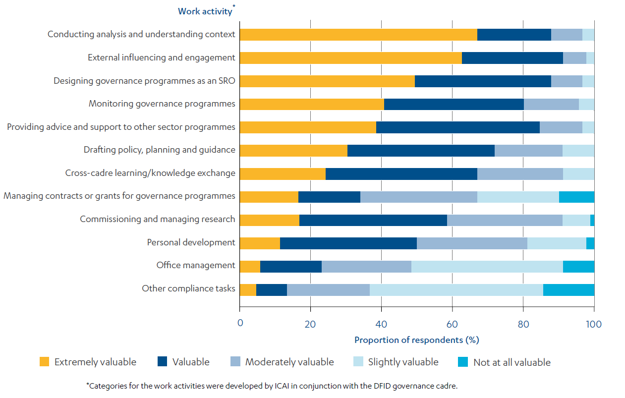 cked bar chart showing Governance advisers' perceptions of the value-add of work activities