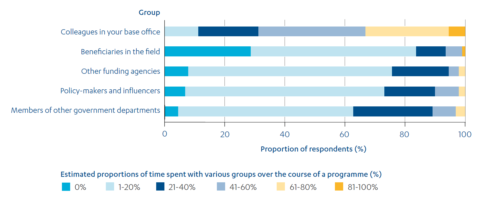 Stacked bar chart showing governance adviser's proportion of work time spent with colleagues and stakeholders