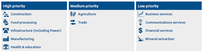 Table and icons of CDC's priority sectors
