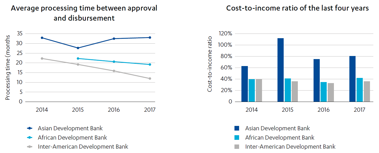 Line graphs showing Business process indicators of development banks: Average processing time between approval and disbursement, and Cost-to-income ratio of last four years