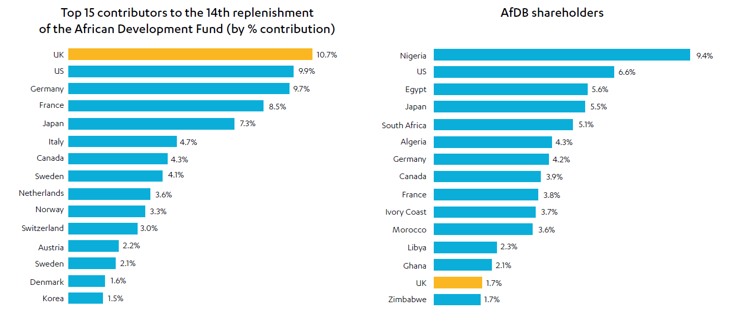Horizontal bar charts of Top contributors to the ADF and largest shareholders in the AfDB