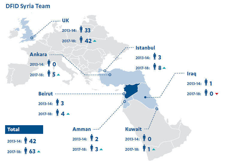 Map showing the number and locations of the DFID Syria team in 2-13-4 compared with 2017-18; showing an increase in most posts.