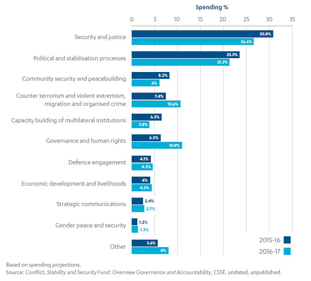 Bar chart showing CSSF spend by thematic sector in 2015-16 and 2016-17 (with the majority of spend on Security and justice in both years).