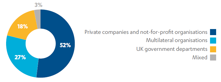 Pie chart showing that 52% of programmes were delivered by private companies or NGOs, 27% by multilateral organisations and 18% by UK government departments.
