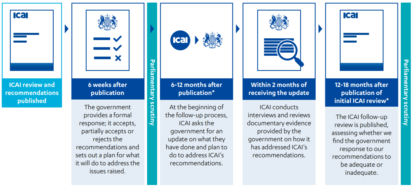Graphic outlining the ICAI annual follow-up process; Publish report, Parliamentary scrutiny, update on progress from government, follow-up report.