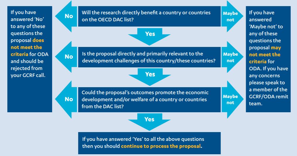 Tree map showing decision making regarding ODA eligibility.