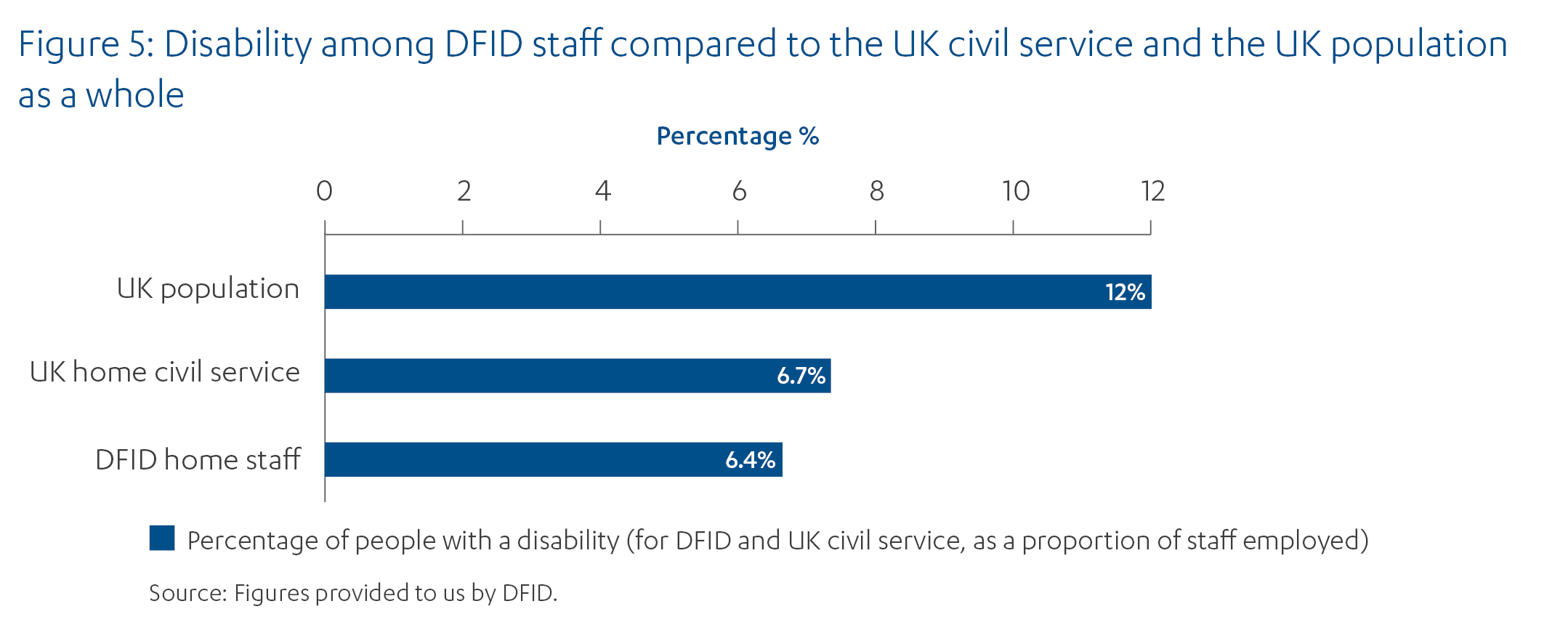 Bar chart showing 6.4% of DFID home staff and 6.7% of UK civil service have a disability, compared to 12% of the UK population.