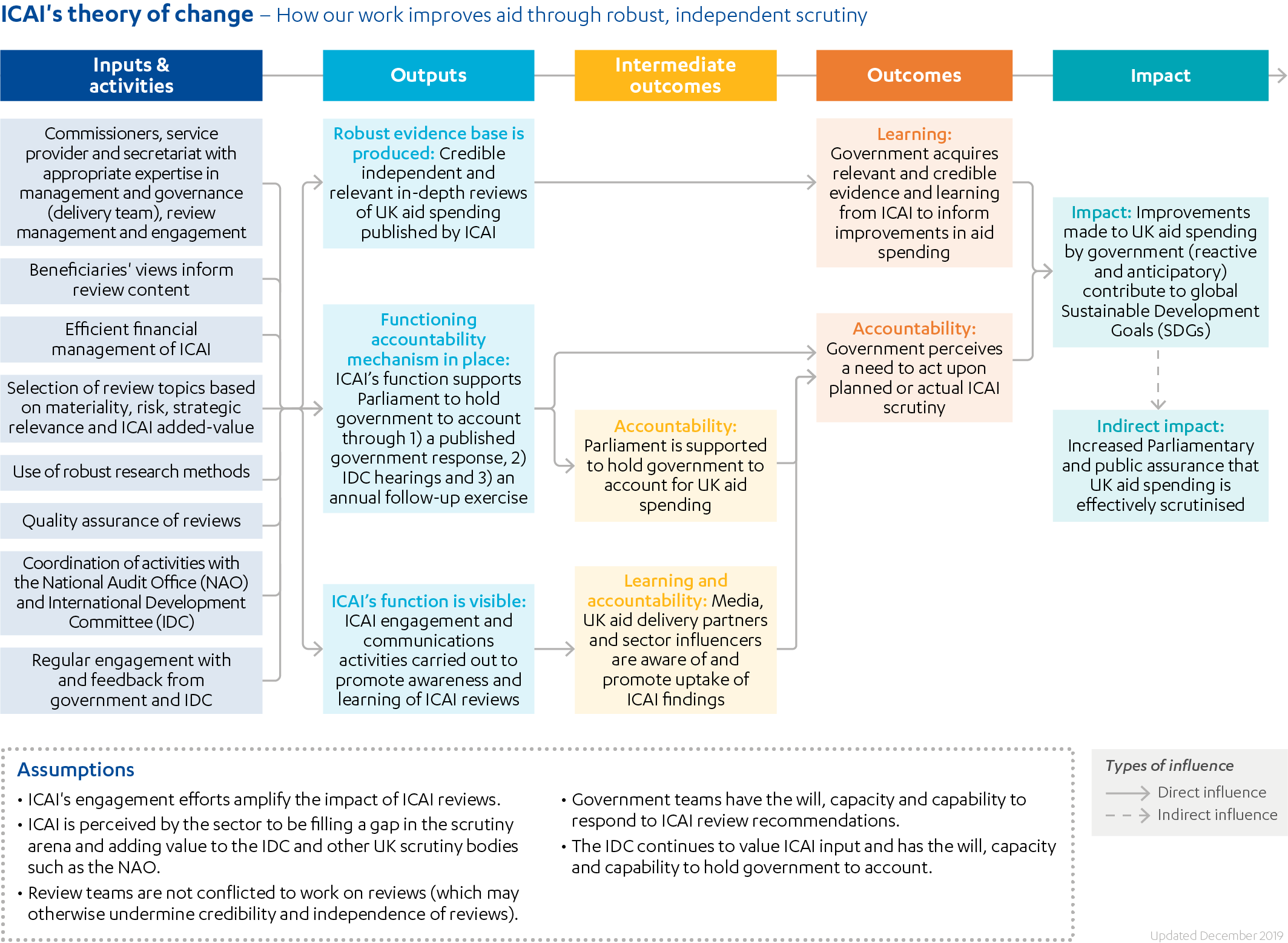 ICAI's Theory of Change showing how ICAI's work improves aid, from inputs and activities through to outcomes and impact