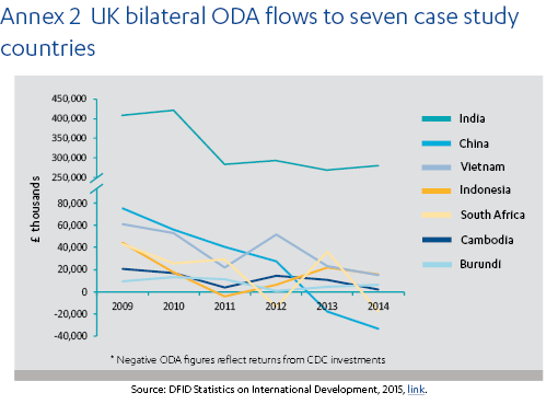 UK bilateral ODA flows to seven case study countries, 2009 to 2014