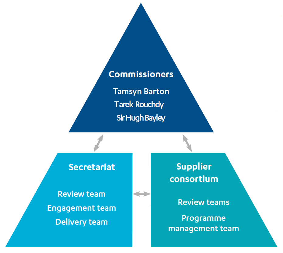 Triangle showing the three components of ICAI: the commissioners, the secretariat and the supplier consortium