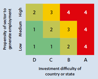 Propensity of sectort to generate employment vs innvestment difficulty of country or state