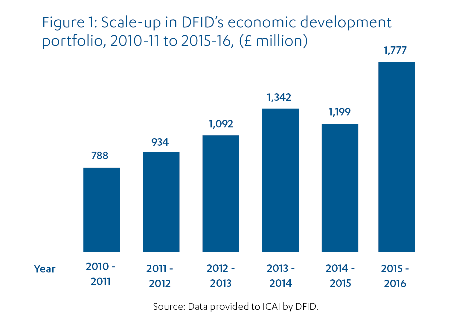 Bar chart showing increase in DFID's economic development portfolio from £788m in 2010-11 to £1,777m in 2015-16.