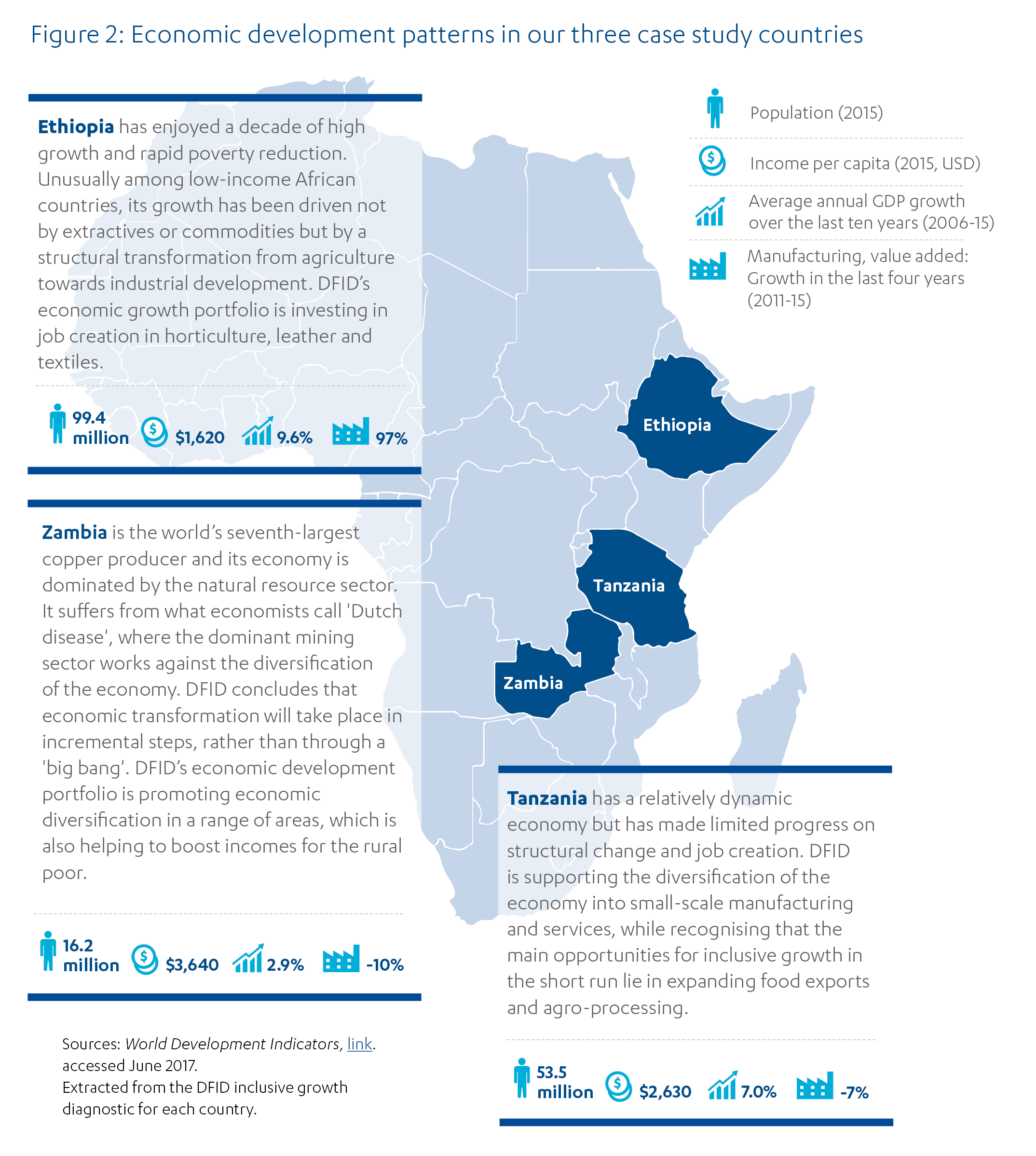 Map showing case study countries - Ethiopia, Zambia and Tanzania - containing stats economic development patterns.