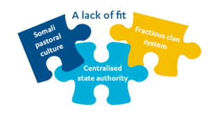 Jigsaw pieces that do not fit together, containing words: 'Somali pastoral system', 'Centralised state authority' and 'Fractious clan system'.