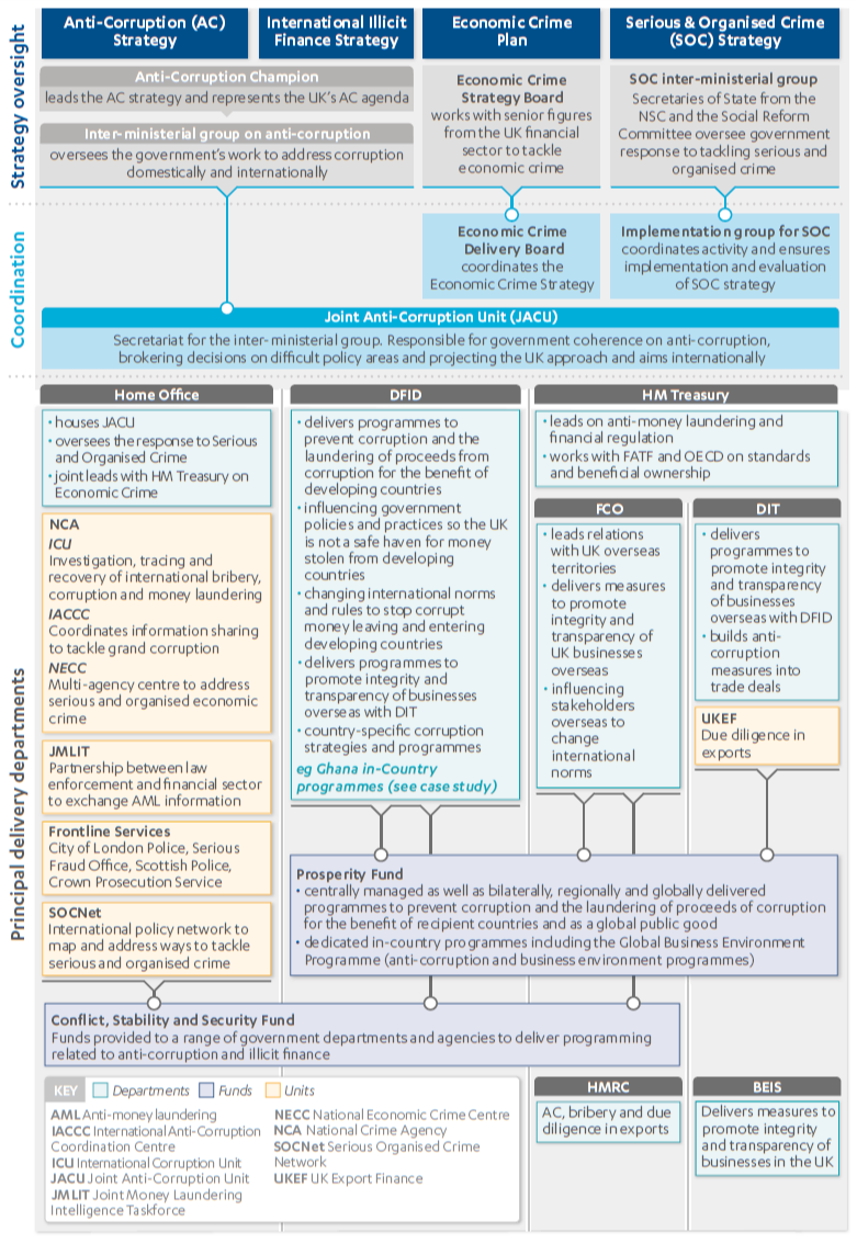 Graphic depicting Governance, coordination structures and delivery departments