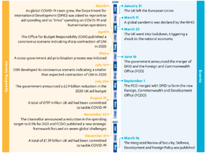 Figure 2: Timeline of a year of pandemic and disruption for UK aid