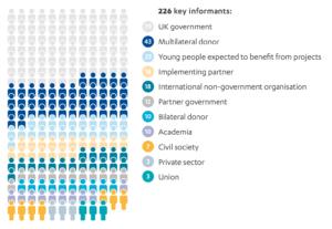 Figure 1: Breakdown of key informants by category