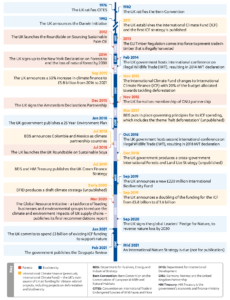 Figure 5: Timeline of the UK's significant forest and biodiversity commitments, decisions and events
