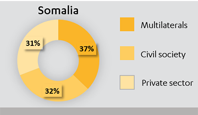 Pie chart showing the split of £130m expenditure in Somalia in 2015-16, between multilaterals, civil society and private sector.