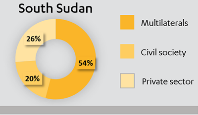 Pie chart showing the split of £172m expenditure in South Sudan in 2015-16, between multilaterals, civil society and private sector.