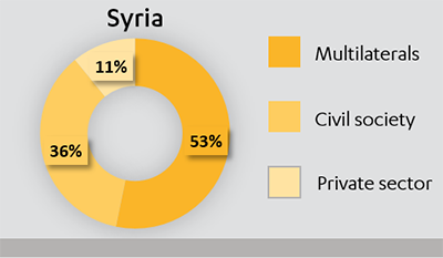 Pie chart showing the split of £208m expenditure in Syria in 2015-16, between multilaterals, civil society and private sector.