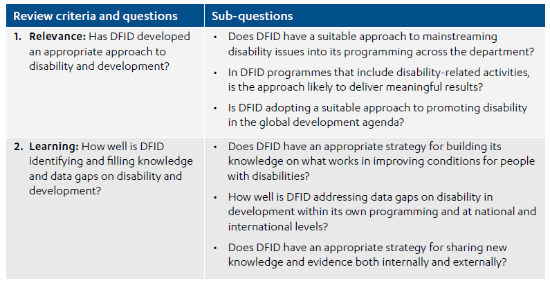 Without Addressing Disability Well >> Dfid S Approach To Disability In Development Icai