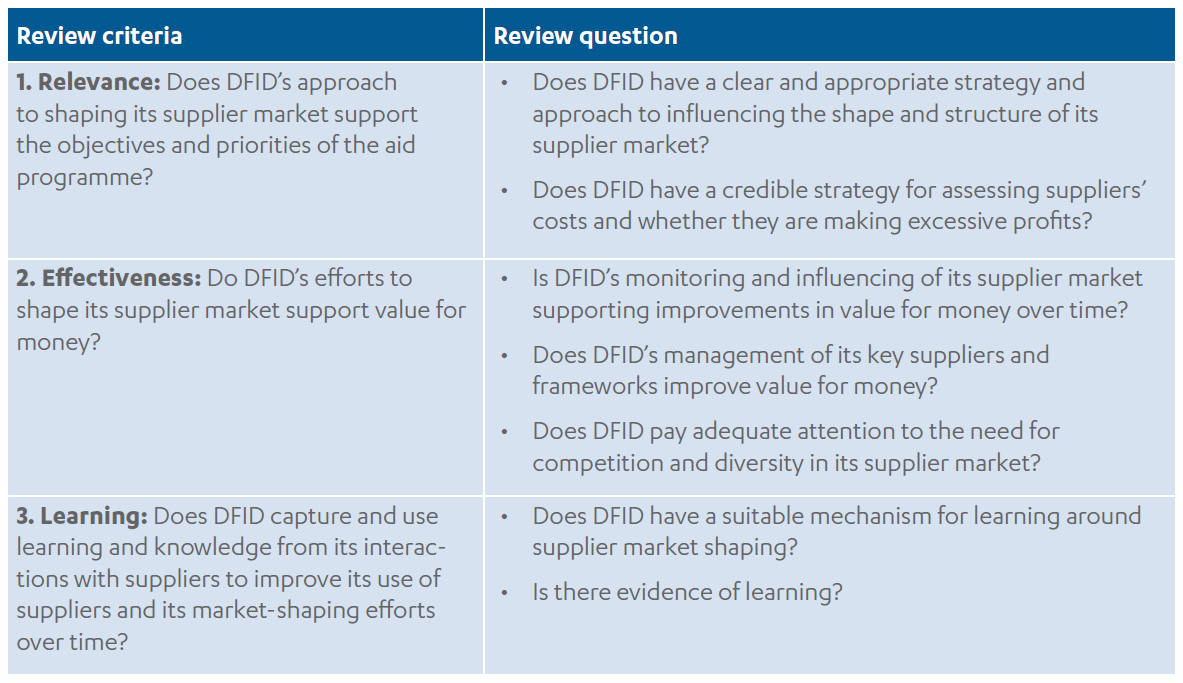 Achieving value for money through procurement – Part 1: DFID's