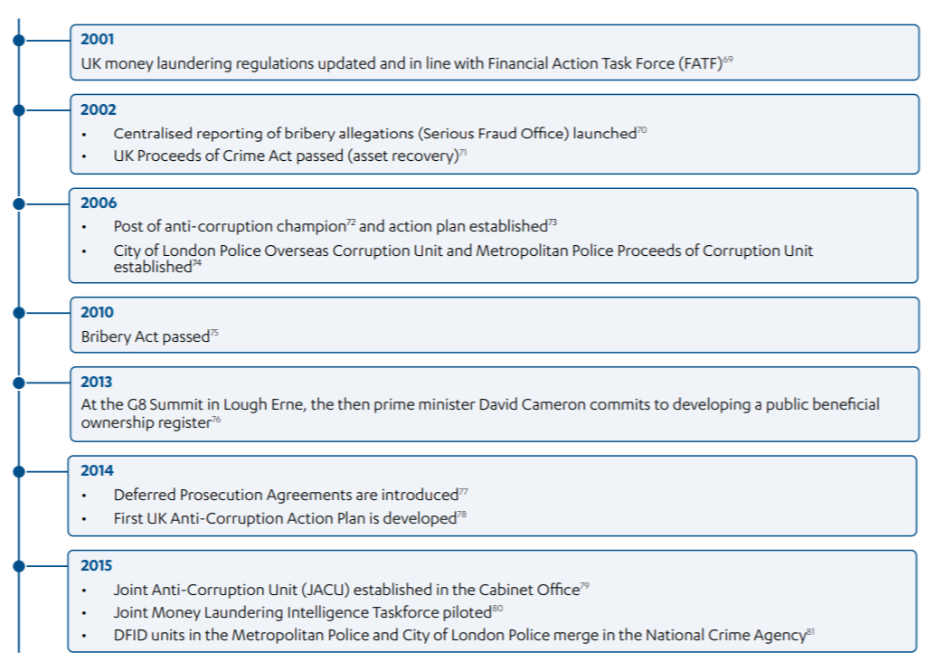 Timeline of key developments in UK policies and strategies to tackle corruption and illicit financial flows 2001-2015