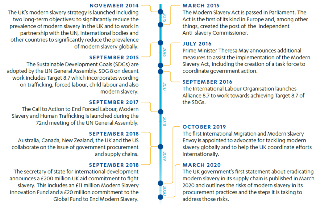 Timeline showing the key milestones shaping the UK's modern slavery work from November 2014 to March 2020