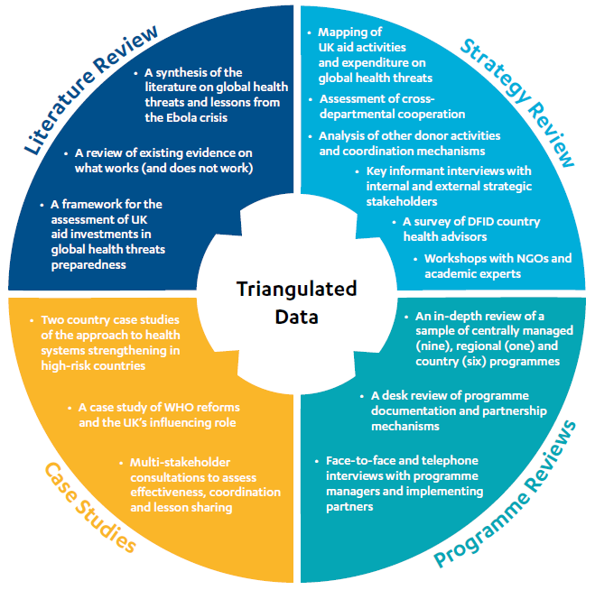 Circle showing the different methodological components including a strategy review, literature review, programme reviews and case studies.