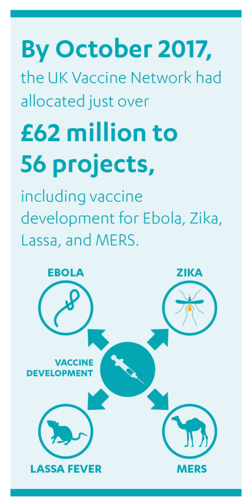 """Quote box: """"By October 2017, the UK Vaccine Network had allocated just over £62 million to 56 projects, including vaccine development for Ebola, Zika, Lassa, and MERS."""""""