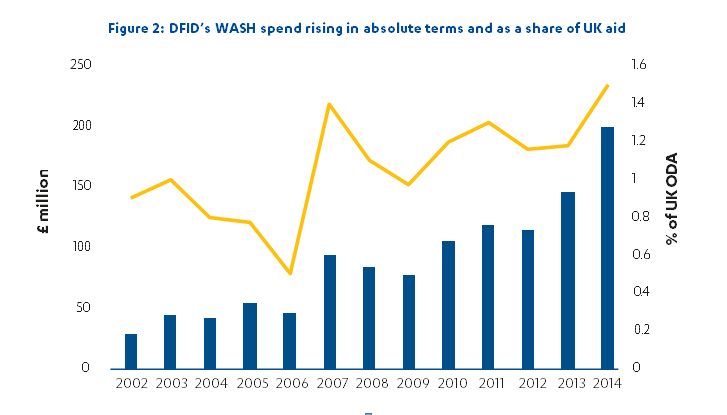 DFID's WASH spend rising in absolute terms and as a share of UK aid