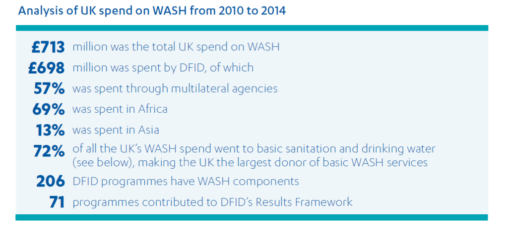 Analysis of UK spend on WASH from 2010 to 2014