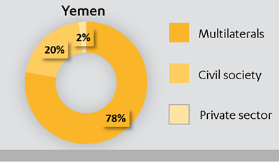 Pie chart showing the split of £90m expenditure in Yemen in 2015-16, between multilaterals, civil society and private sector.