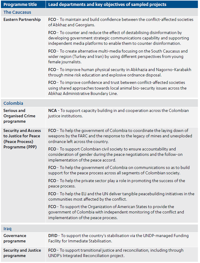 The Conflict, Stability and Security Fund's (CSSF) aid spending