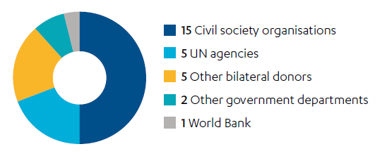 Pie chart showing the number of stakeholder interviews conducted for this report with different sectors.