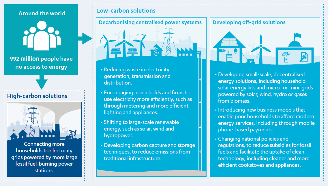 Image showing low-carbon solutions (for example off-grid solutions) and high-carbons solutions (for example fossil fuels) for the 992 million people who require access to energy.