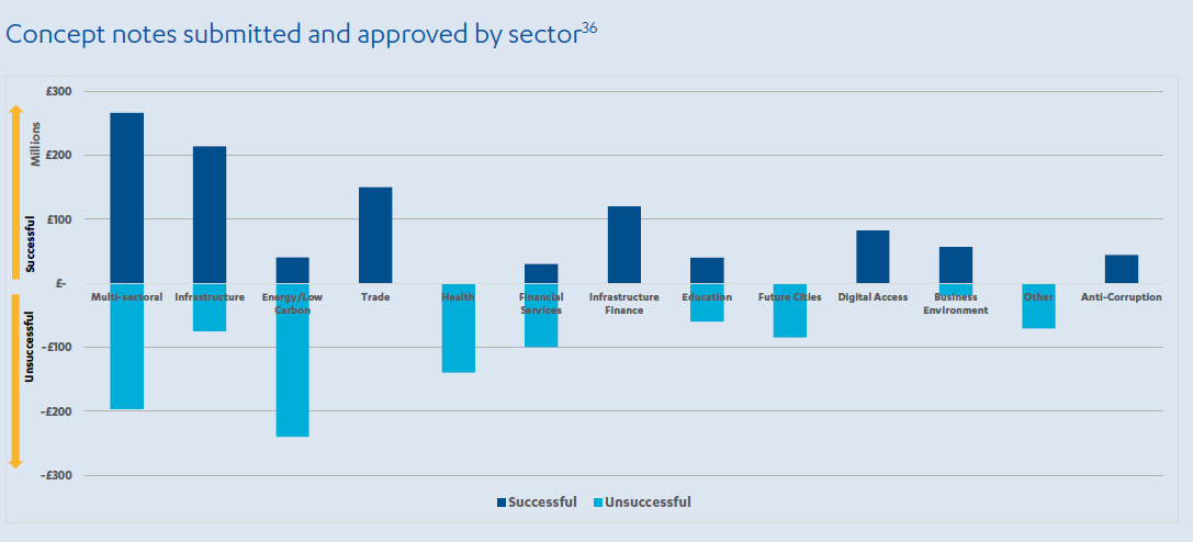 Bar chart showing the number of concept notes approved by sector