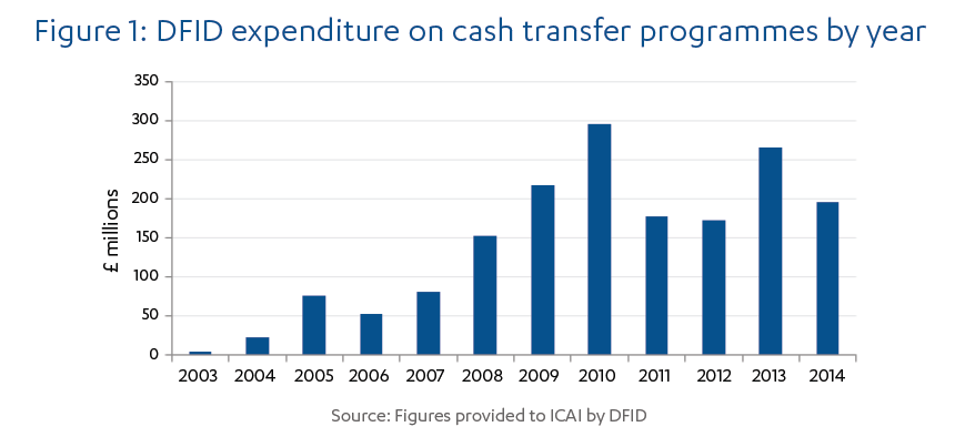 Figure 1: a bar chart showing DFID expenditure on cash transfer programmes by year from 2003 to 2014